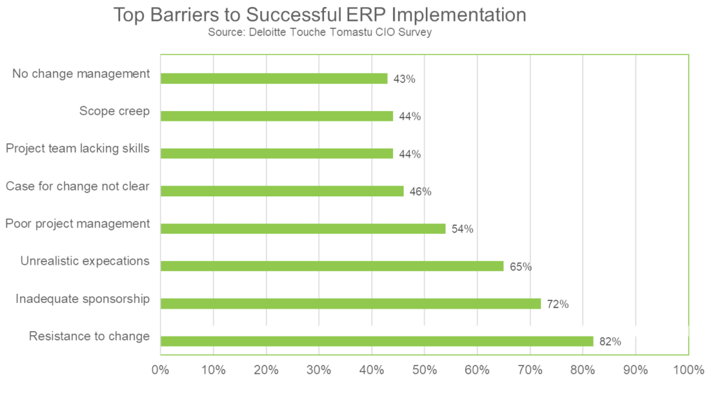 Barriers to successful ERP Implementation